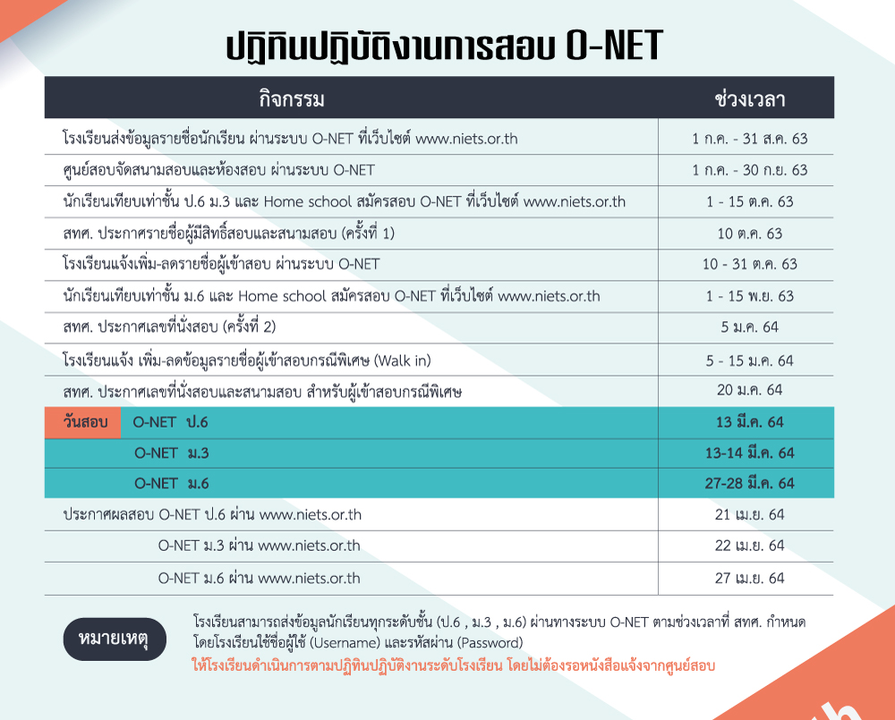 สำหรับกำหนดการสอบ O-Net ประจำปีการศึกษา ..