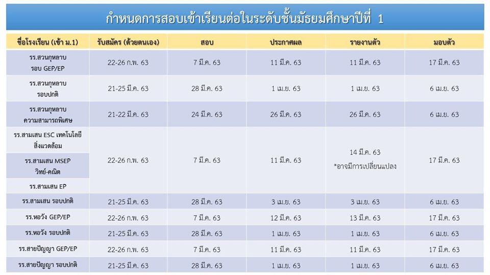 กำหนดการสอบเข้า ม.1 และ ม.4 ปี 2563