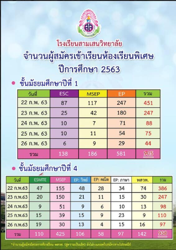 สรุปยอดรับเด็กนักเรียนปี 2563